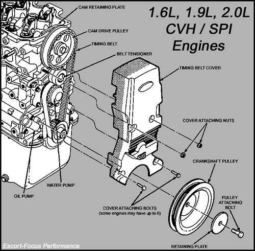 ford focus split port diagram  html